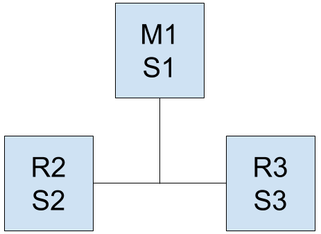scr_chapter_setup_redis_sentinel_3_pionts_configuration.png
