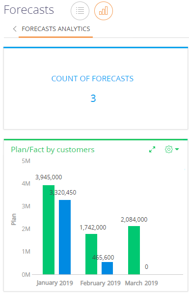 forecasts_analytics.png