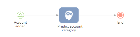 chapter_predicting_business_process_account_category.png