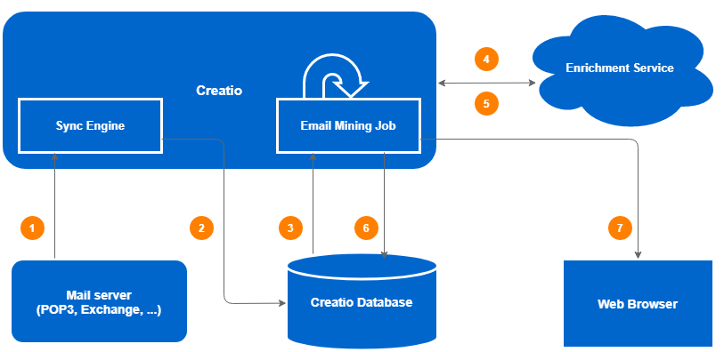 Contact data enrichment from emails